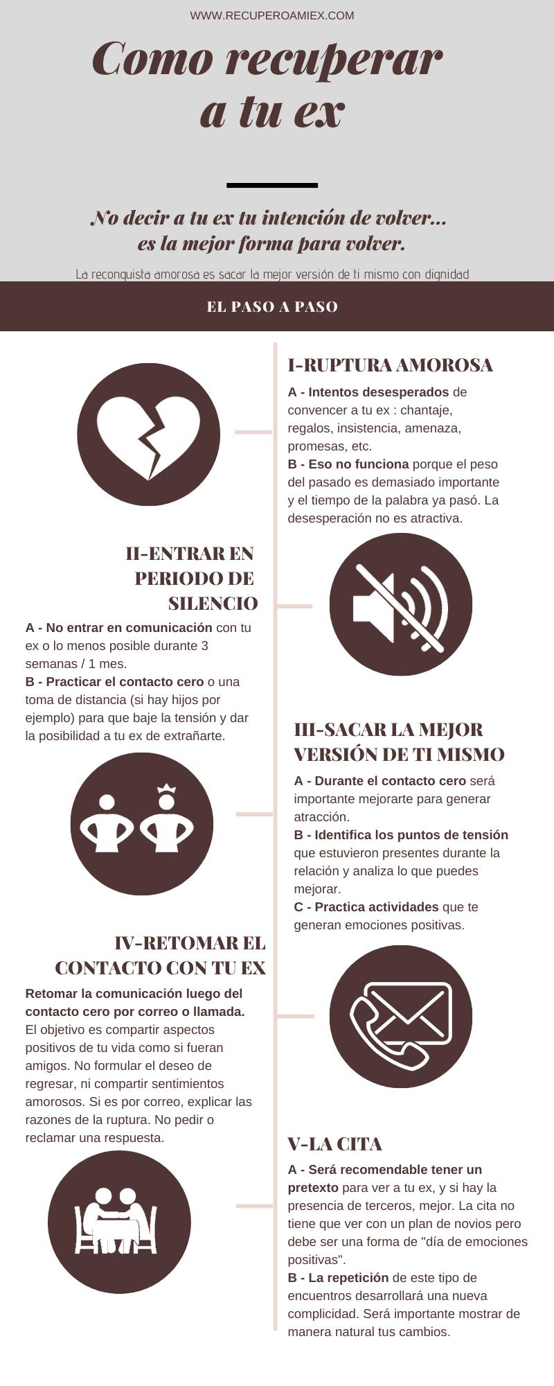 infografía cómo recuperar a mi ex